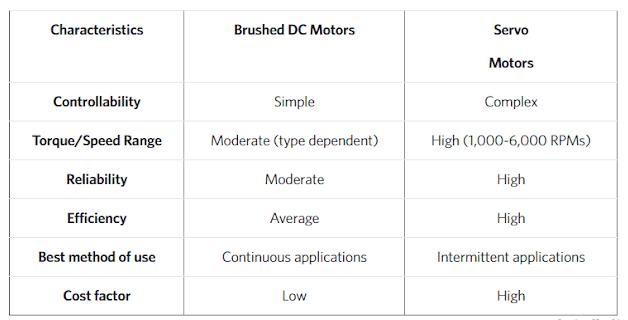 Perbandingan Motor DC dan Motor Servo