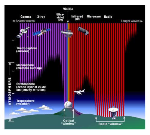 Seberapa jauh radiasi elektromagnetik