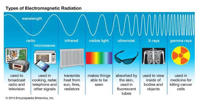 jenis spektrum elektromagnetik