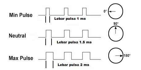 prinsip kerja motor servo