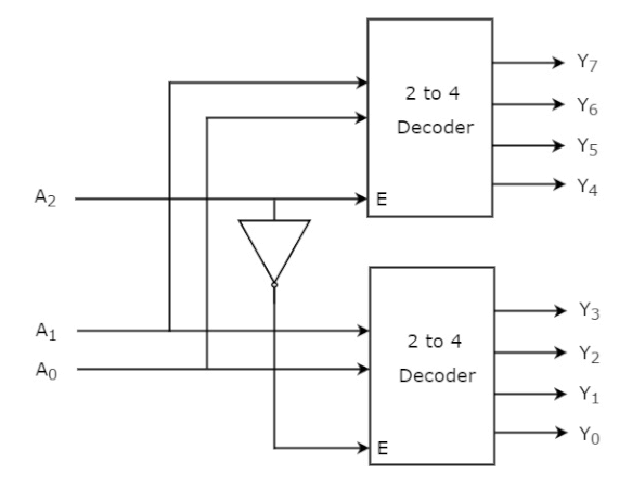 Gambar diagram blok decoder 3 ke 8