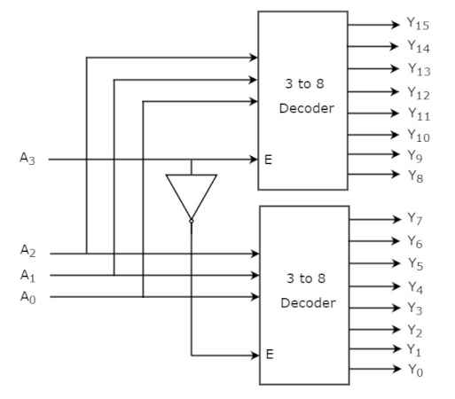 Gambar diagram blok decoder 4 ke 16